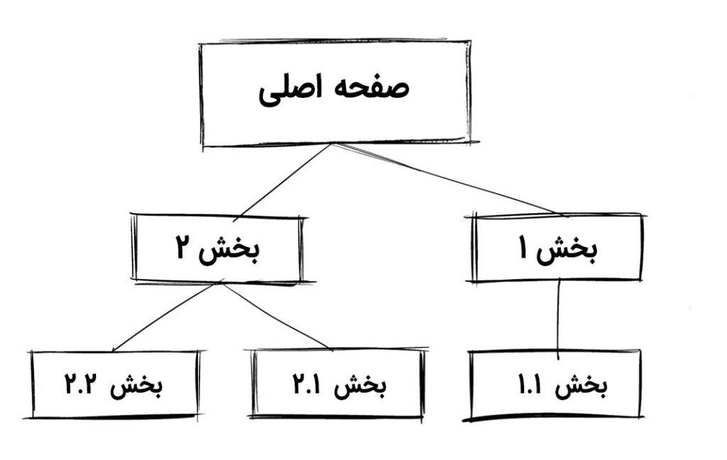 معماری اطلاعات